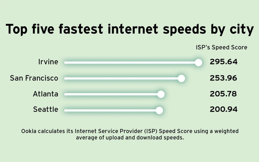 Irvine: Fastest Internet in the US